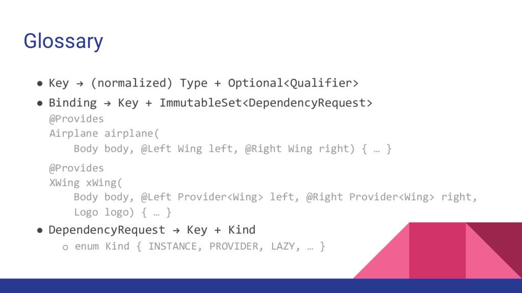 Glossary ● Key ! (normalized) Type + Optional<Q...