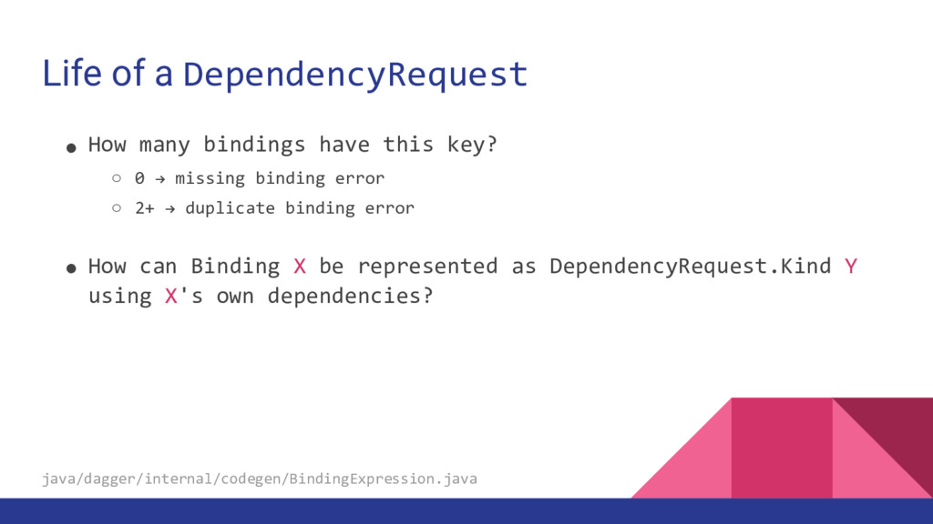 Life of a DependencyRequest ● How many bindings...