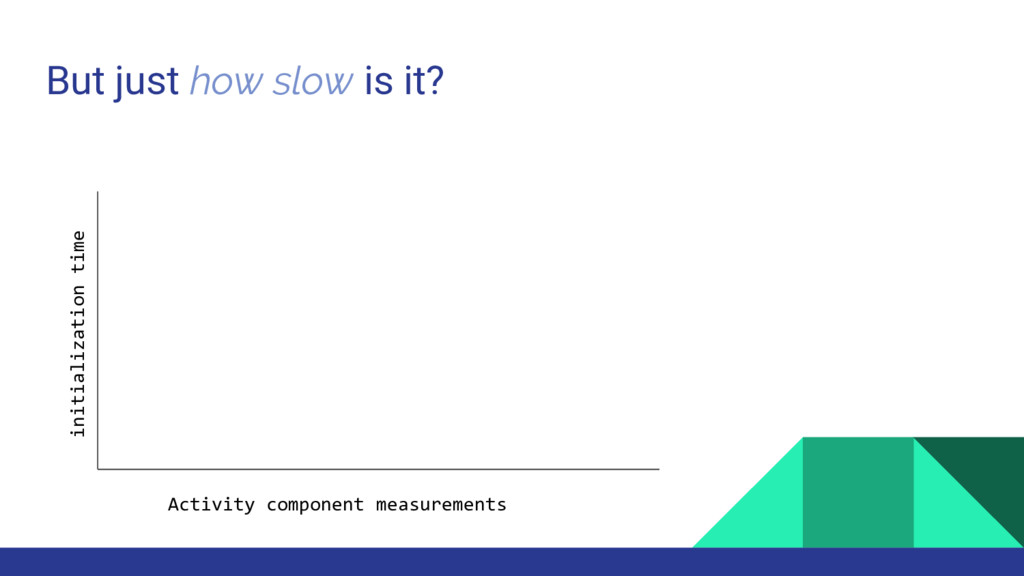 But just how slow is it? Activity component mea...