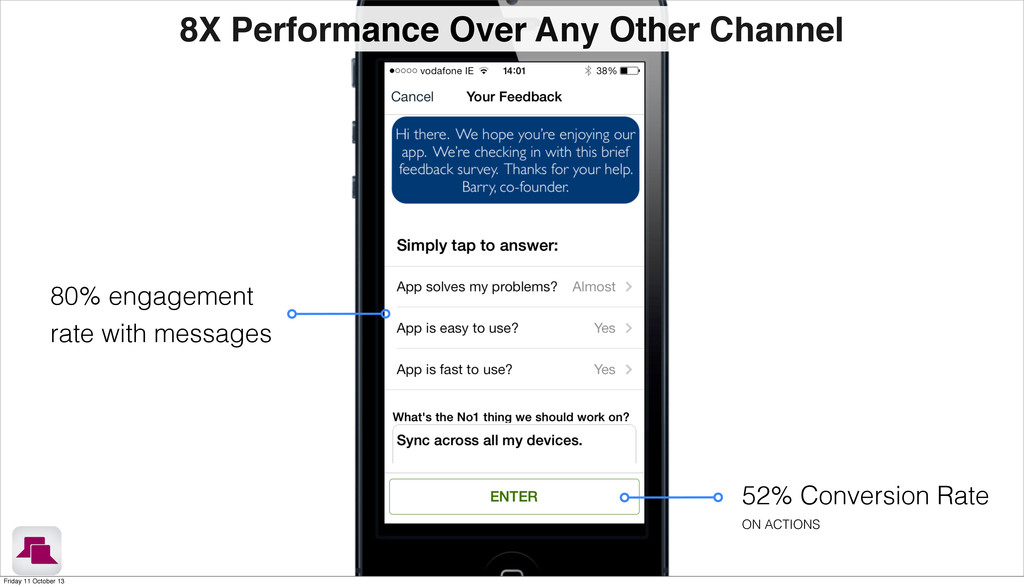 80% engagement rate with messages 52% Conversio...