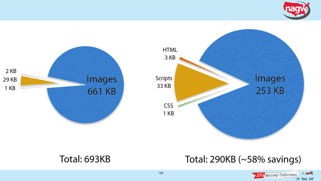 128 HTML 3 KB Scripts 33 KB CSS 1 KB Images 253...