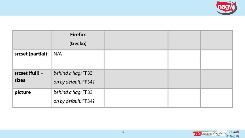 46 Firefox (Gecko) srcset (partial) N/A srcset ...