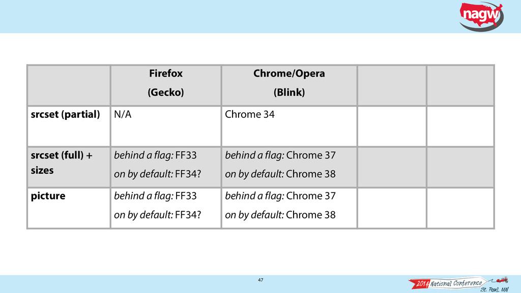 47 Firefox (Gecko) Chrome/Opera (Blink) srcset ...