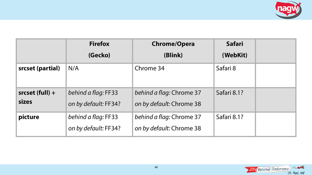 48 Firefox (Gecko) Chrome/Opera (Blink) Safari ...