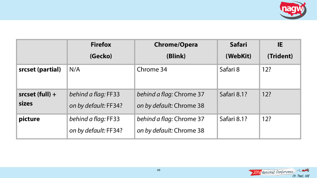 49 Firefox (Gecko) Chrome/Opera (Blink) Safari ...
