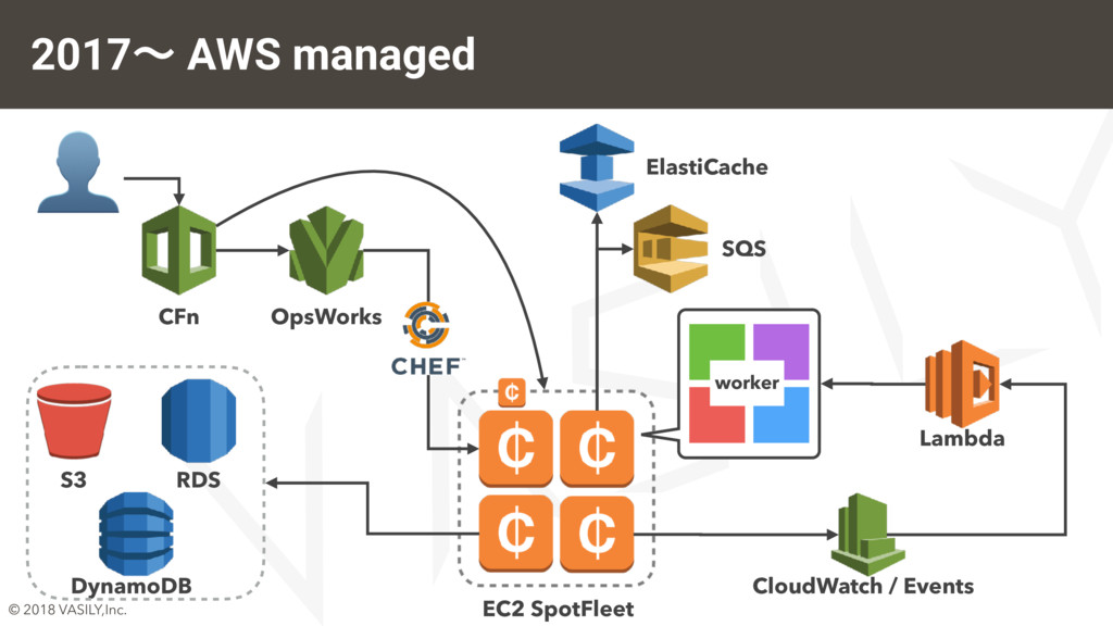 © 2018 VASILY,Inc. 2017ʙ AWS managed  worker CF...