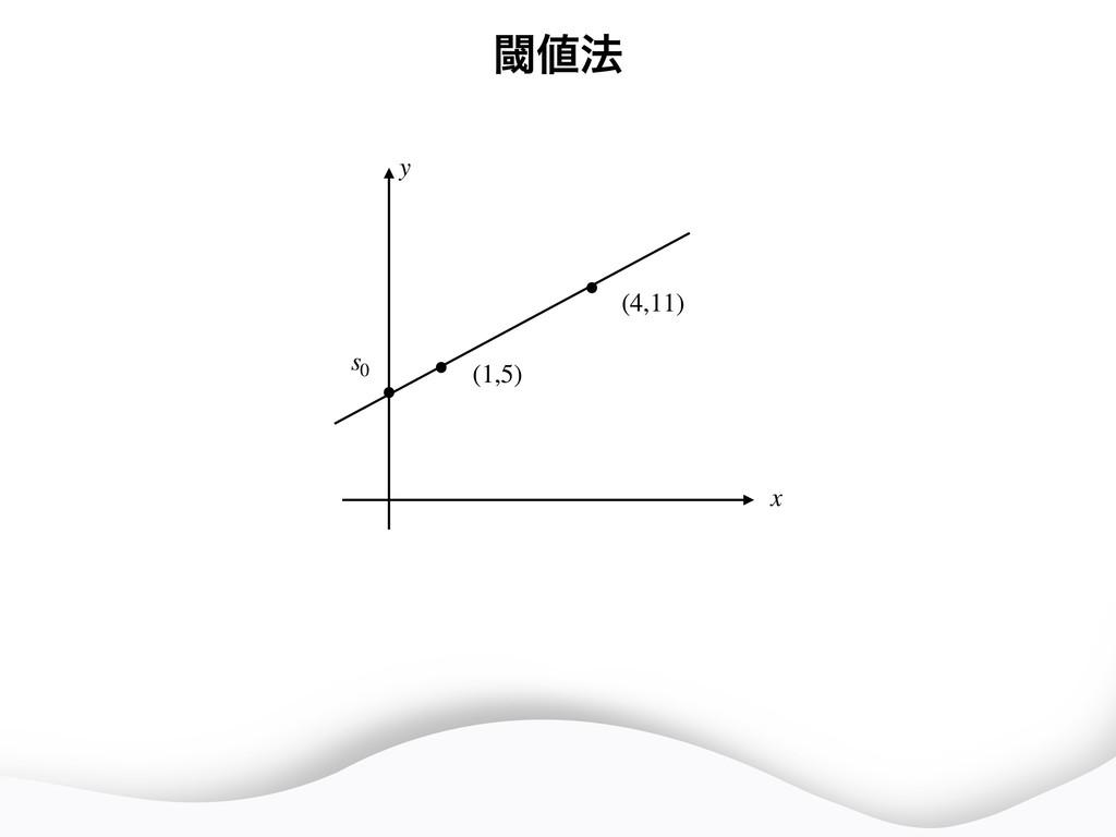 (4,11) (1,5) s0 x y ᮢ๏