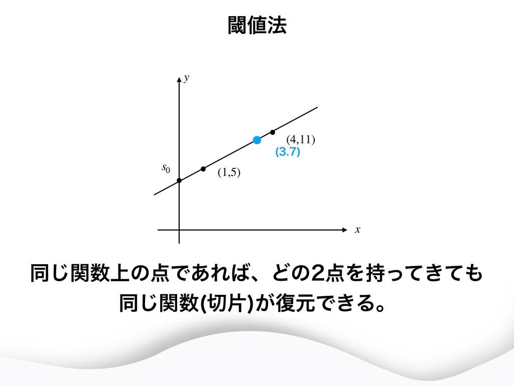 (4,11) (1,5) s0 x y   ಉ্ؔ͡ͷͰ͋ΕɺͲͷΛ͖ͬͯͯ...