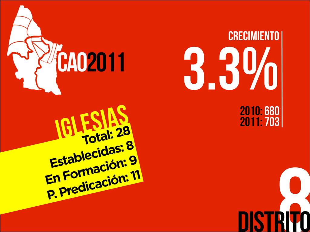 Iglesias 8 CAO2011 Distrito Total: 28 Estableci...