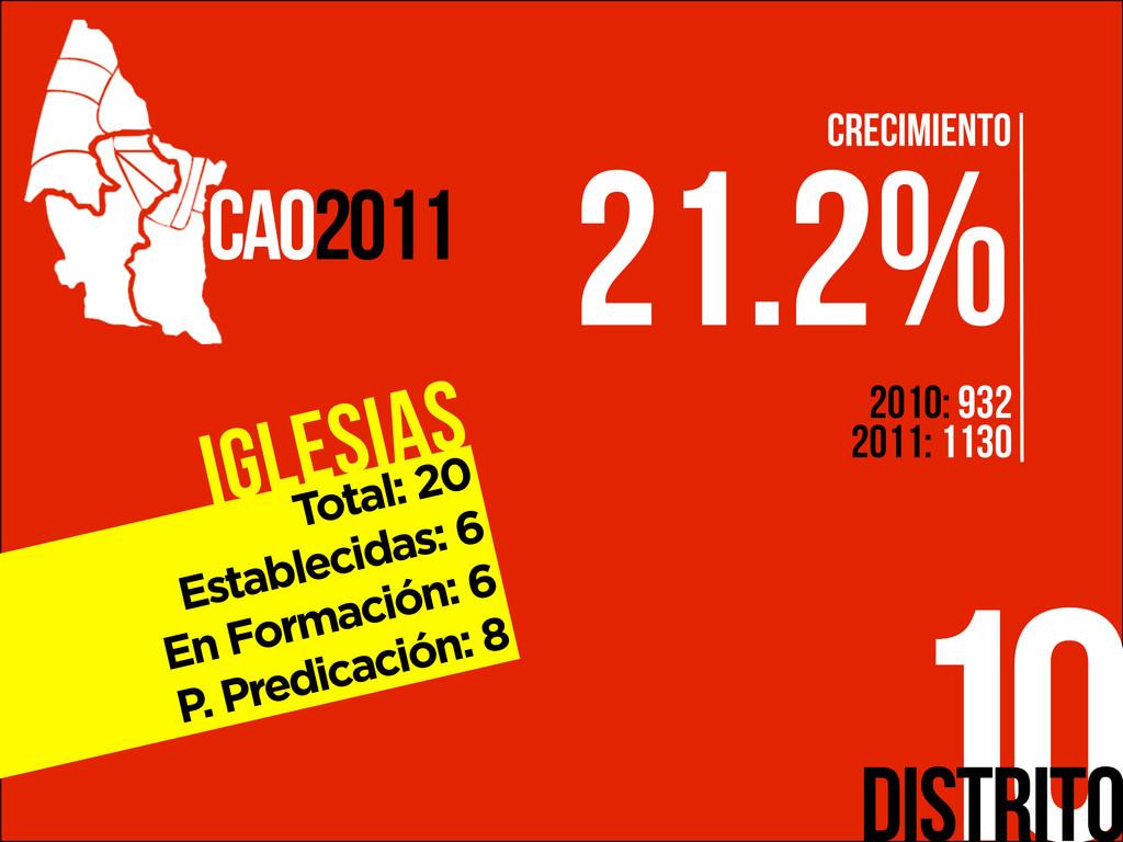 Iglesias 10 CAO2011 Distrito Total: 20 Establec...