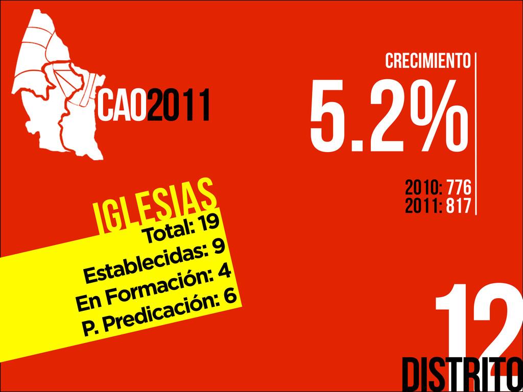 Iglesias 12 CAO2011 Distrito Total: 19 Establec...