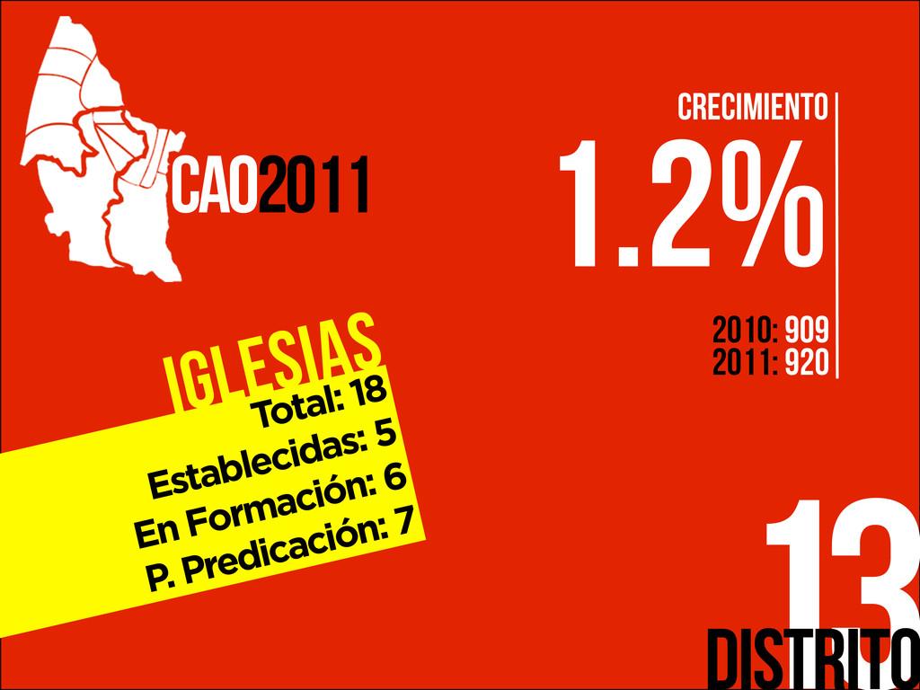 Iglesias 13 CAO2011 Distrito Total: 18 Establec...