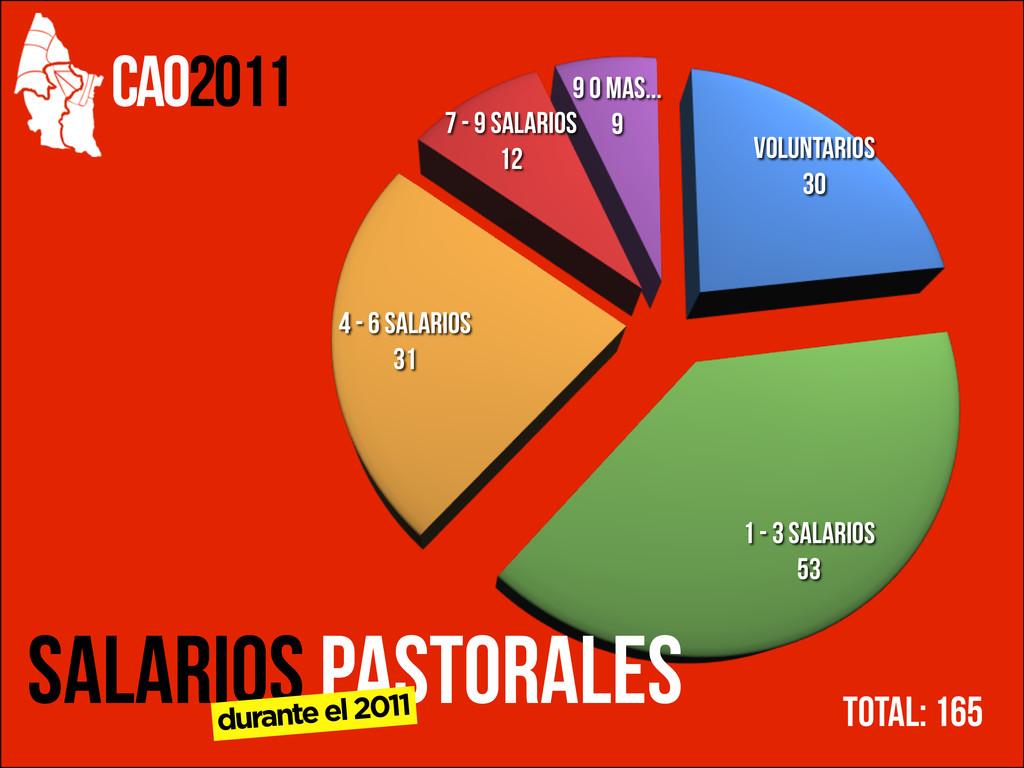 CAO2011 Voluntarios 30 1 - 3 Salarios 53 4 - 6 ...