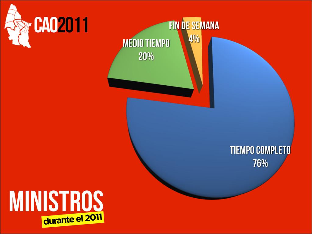 CAO2011 Tiempo Completo 76% Medio Tiempo 20% Fi...