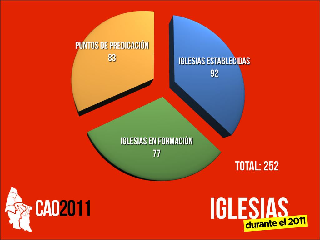 CAO2011 Iglesias Establecidas 92 Iglesias en Fo...