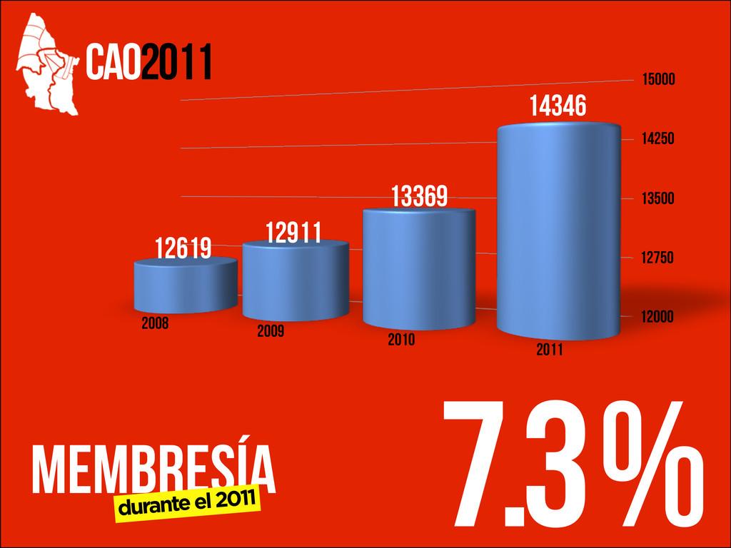 CAO2011 MEMBRESÍA durante el 2011 12000 12750 1...
