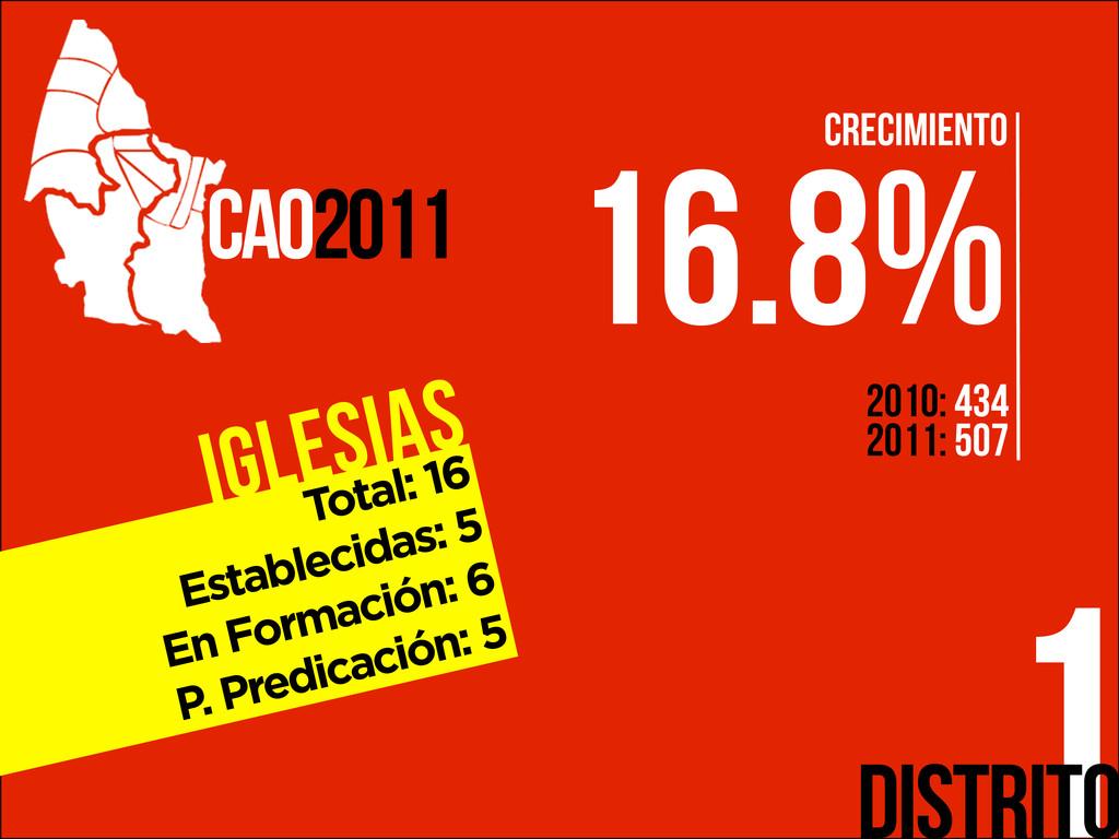 Iglesias 1 CAO2011 Distrito Total: 16 Estableci...