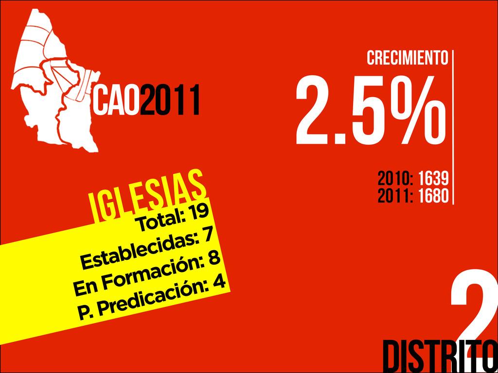 Iglesias 2 CAO2011 Distrito Total: 19 Estableci...
