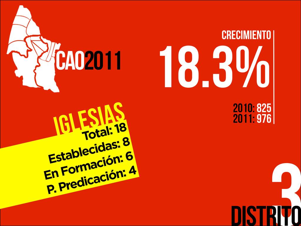 Iglesias 3 CAO2011 Distrito Total: 18 Estableci...