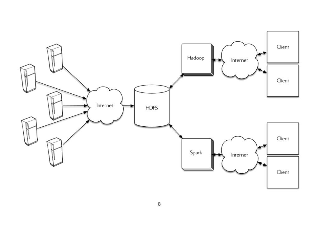 Internet HDFS Hadoop Client Client Internet Spa...