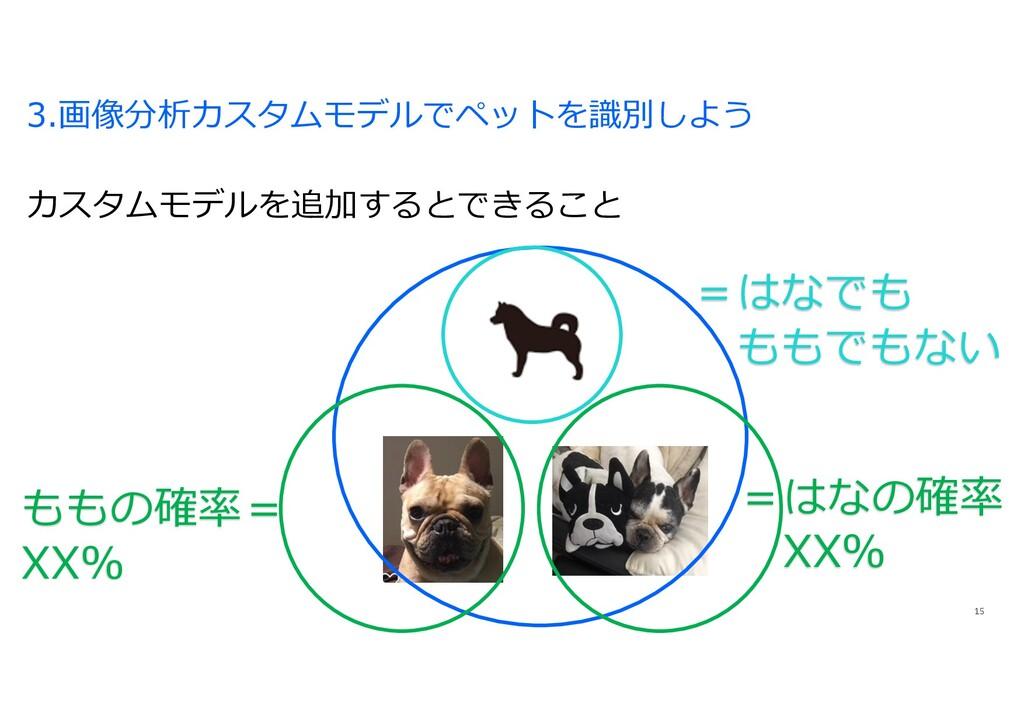 3.画像分析カスタムモデルでペットを識別しよう 15 カスタムモデルを追加するとできること =...
