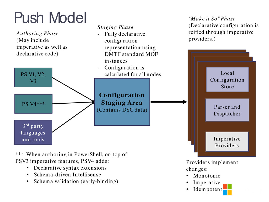 Push Model Configuration Staging Area (Contains...