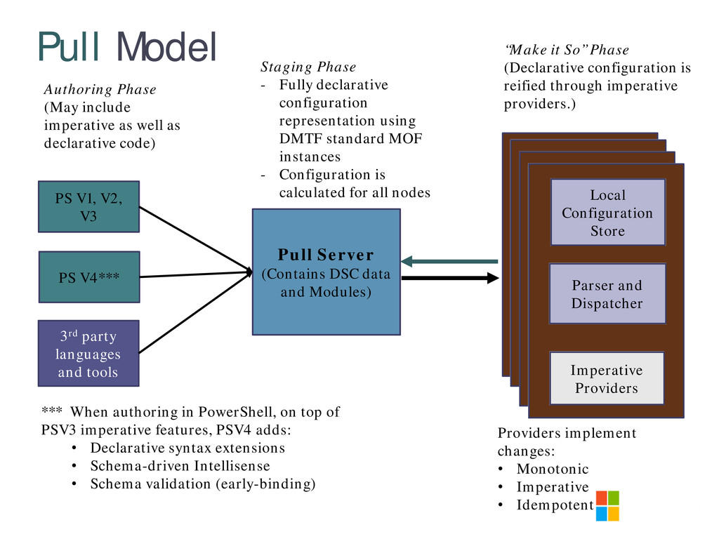 Pull Model Pull Server (Contains DSC data and M...