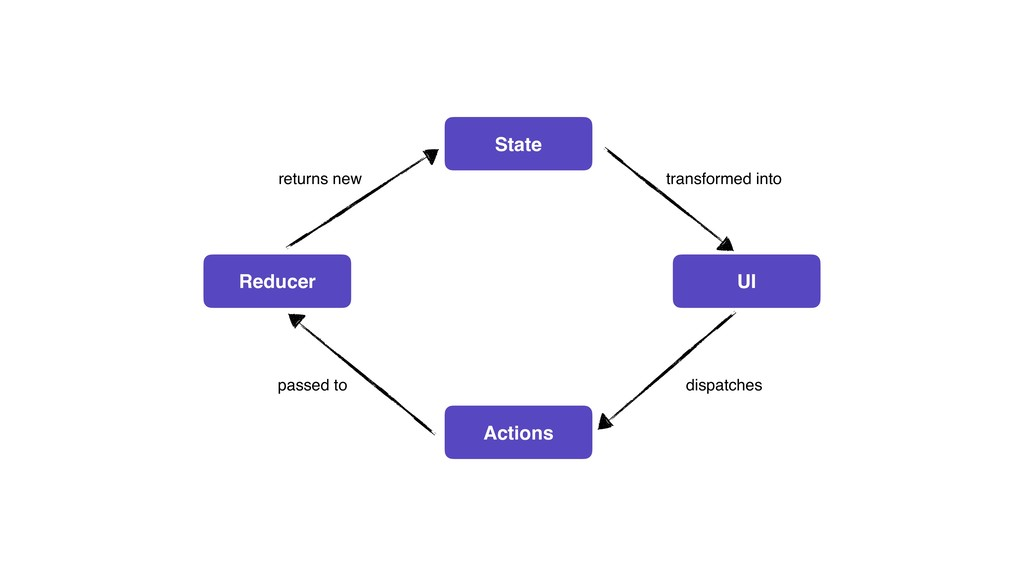 @MoOx 3 State UI Actions Reducer transformed in...
