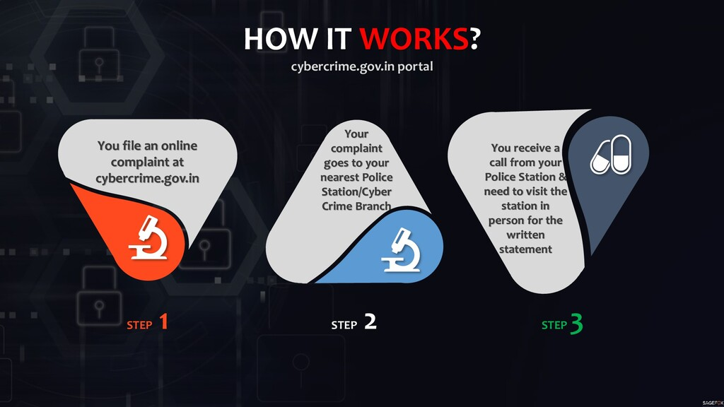 HOW IT WORKS? cybercrime.gov.in portal STEP 1 S...
