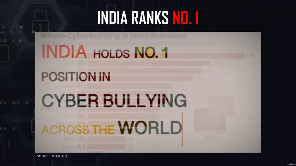 INDIA RANKS NO. 1 SOURCE: 3DAYHACK
