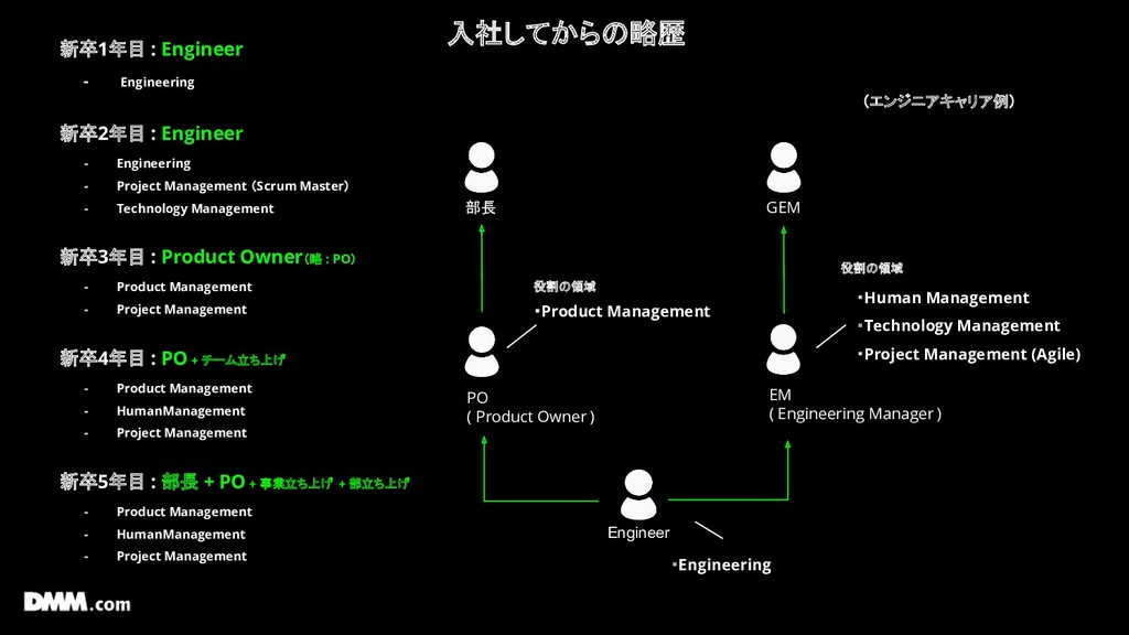 入社してからの略歴 Engineer EM ( Engineering Manager ) 部...