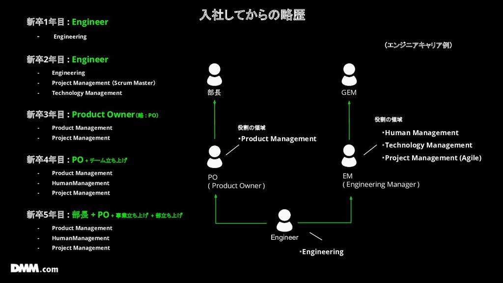 入社してからの略歴 Engineer EM ( Engineering Manager ) 部...