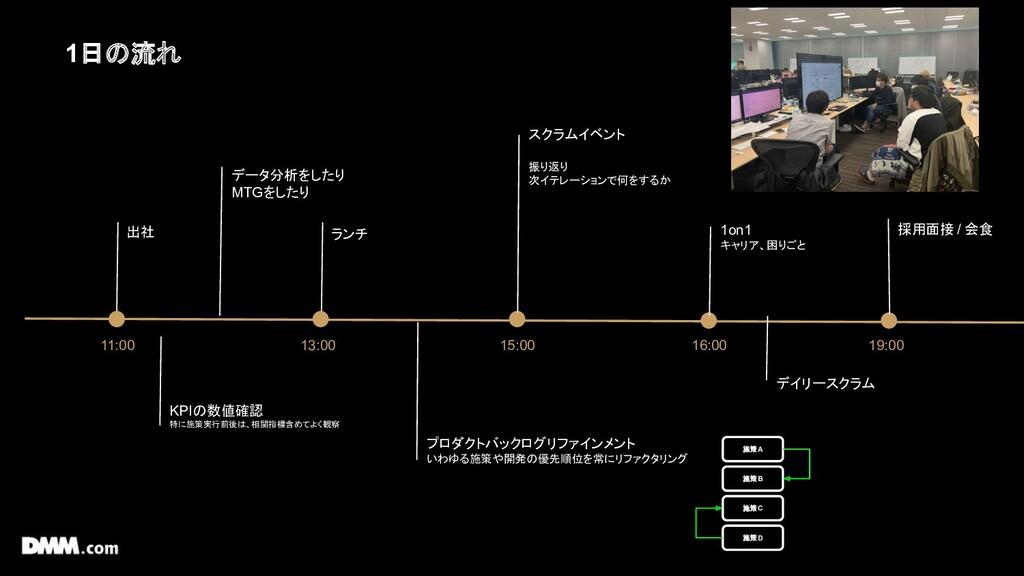 11:00 13:00 15:00 16:00 19:00 出社 採用面接 / 会食 KPIの...