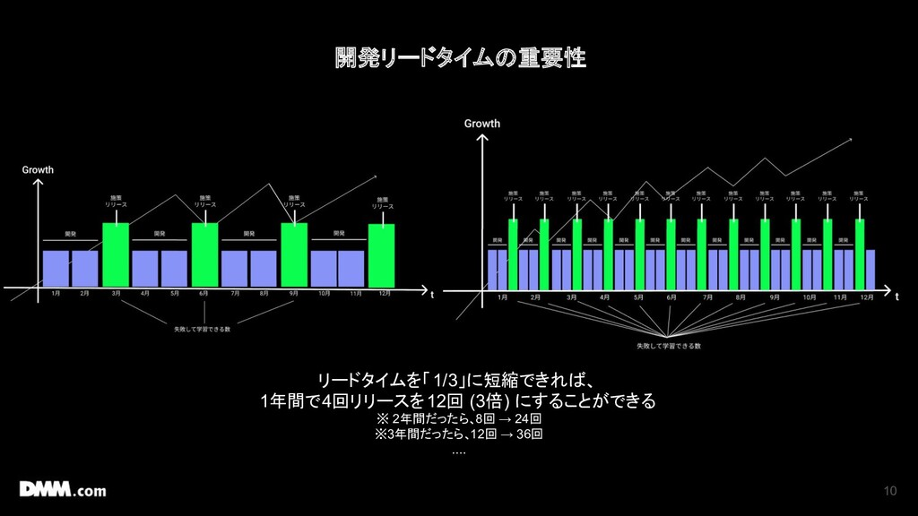 10 リードタイムを「1/3」に短縮できれば、 1年間で4回リリースを12回 (3倍) にする...