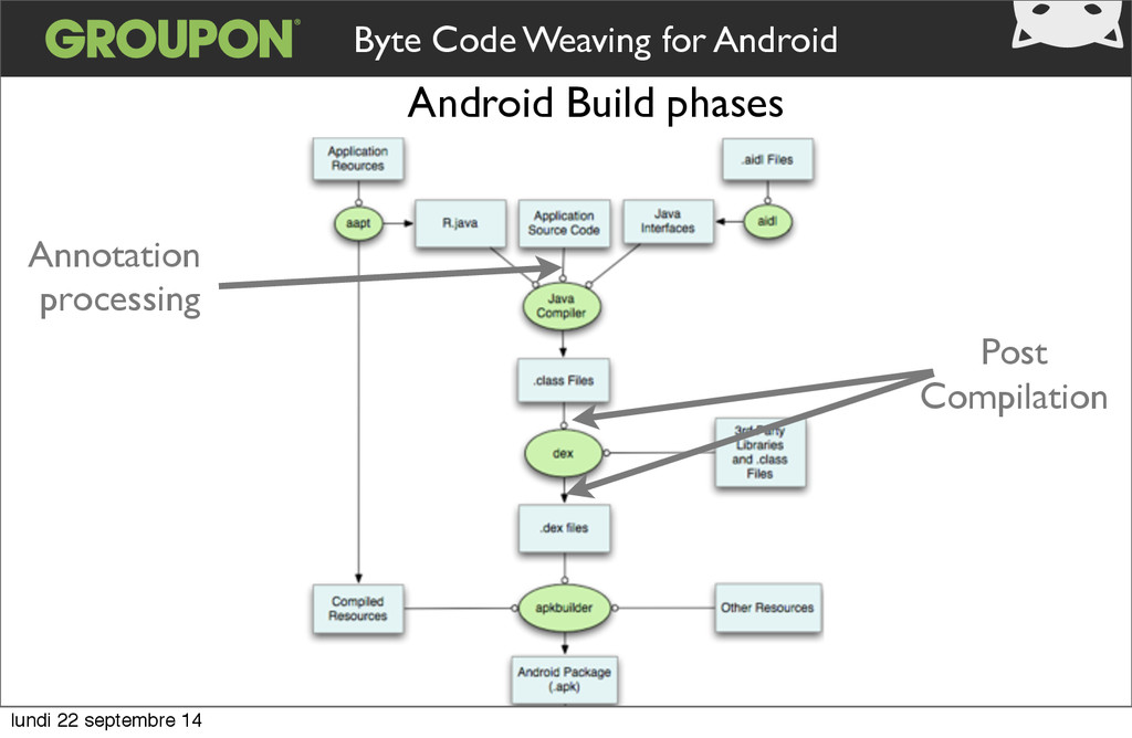 Byte Code Weaving for Android Annotation proces...