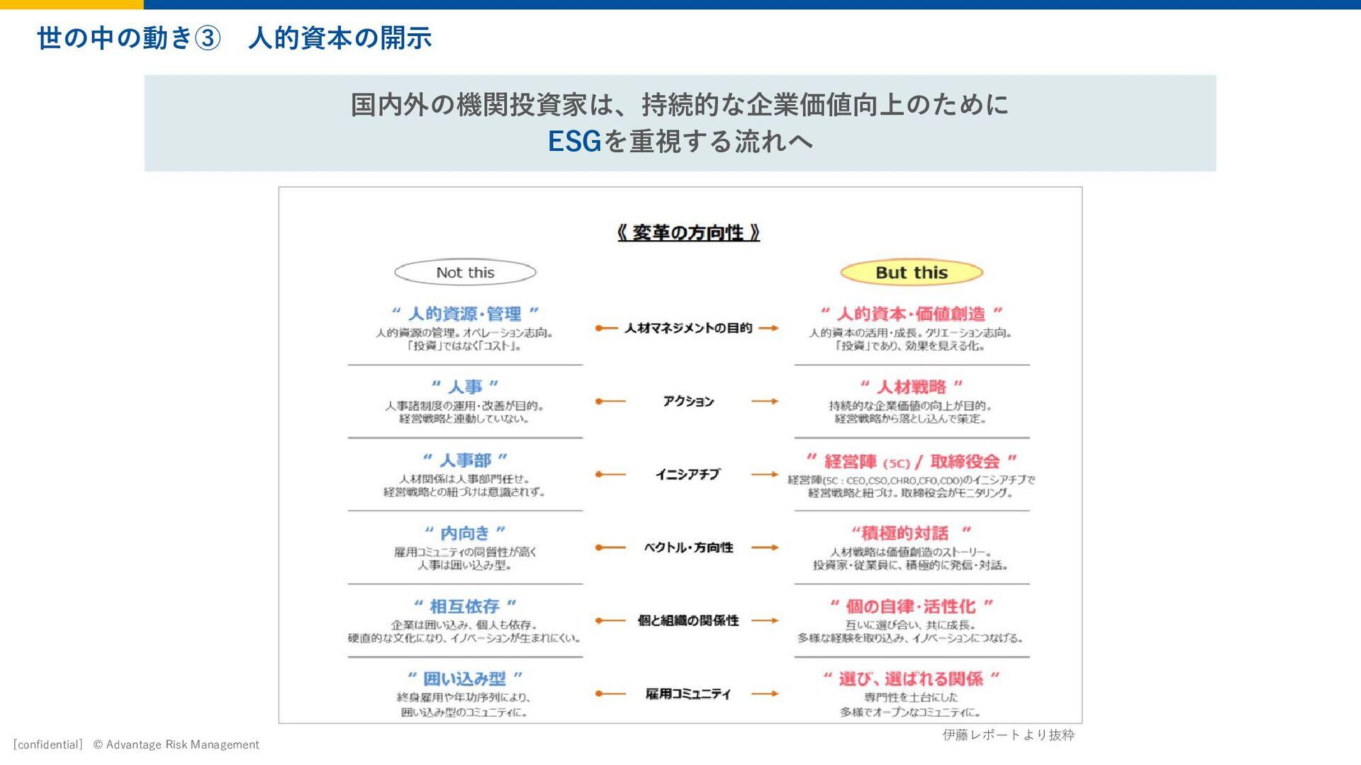 Page 25 2020 Advantage Risk Management © 福利厚生、制...