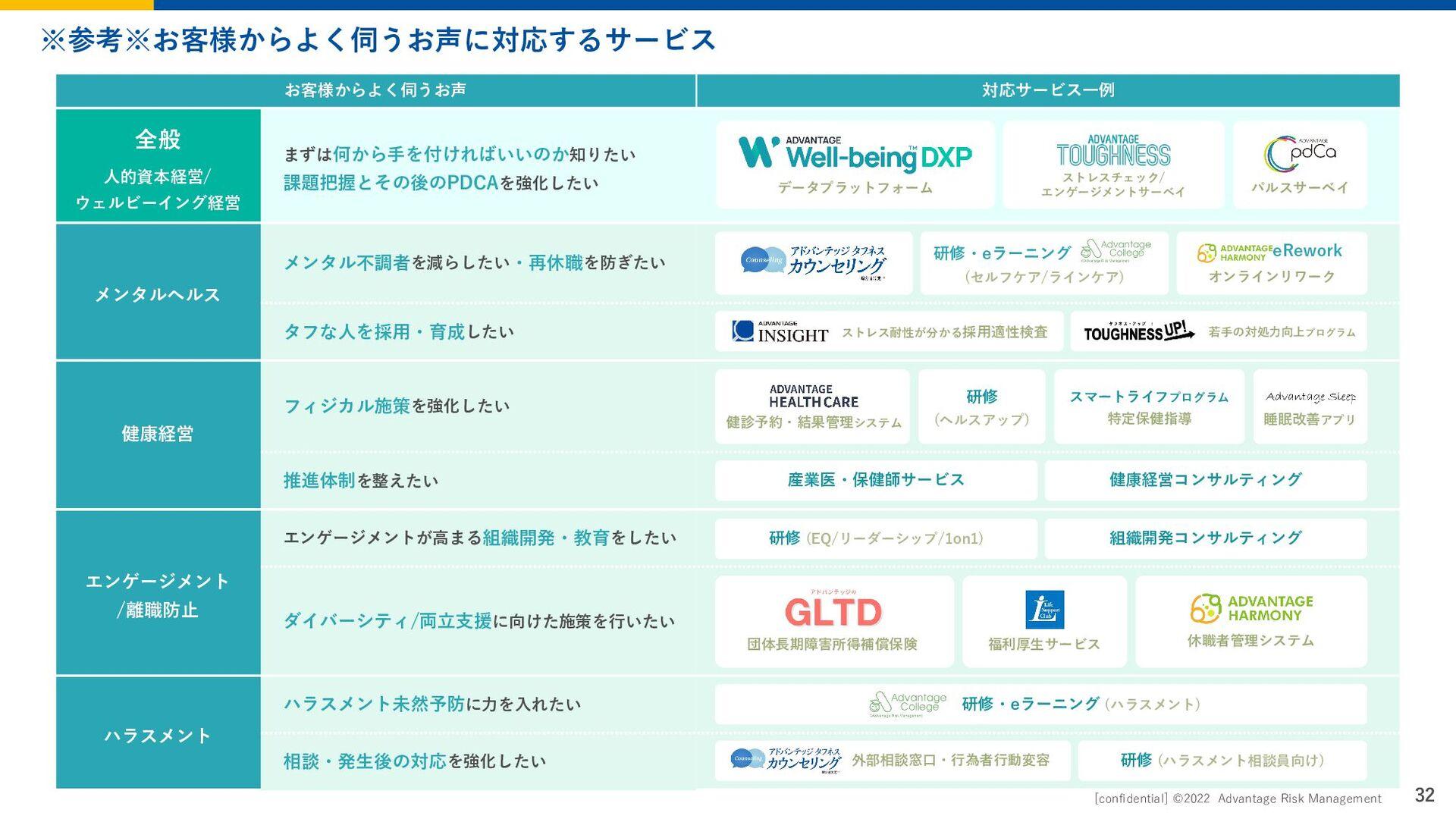 Page 32 2020 Advantage Risk Management © 職種別紹介(...
