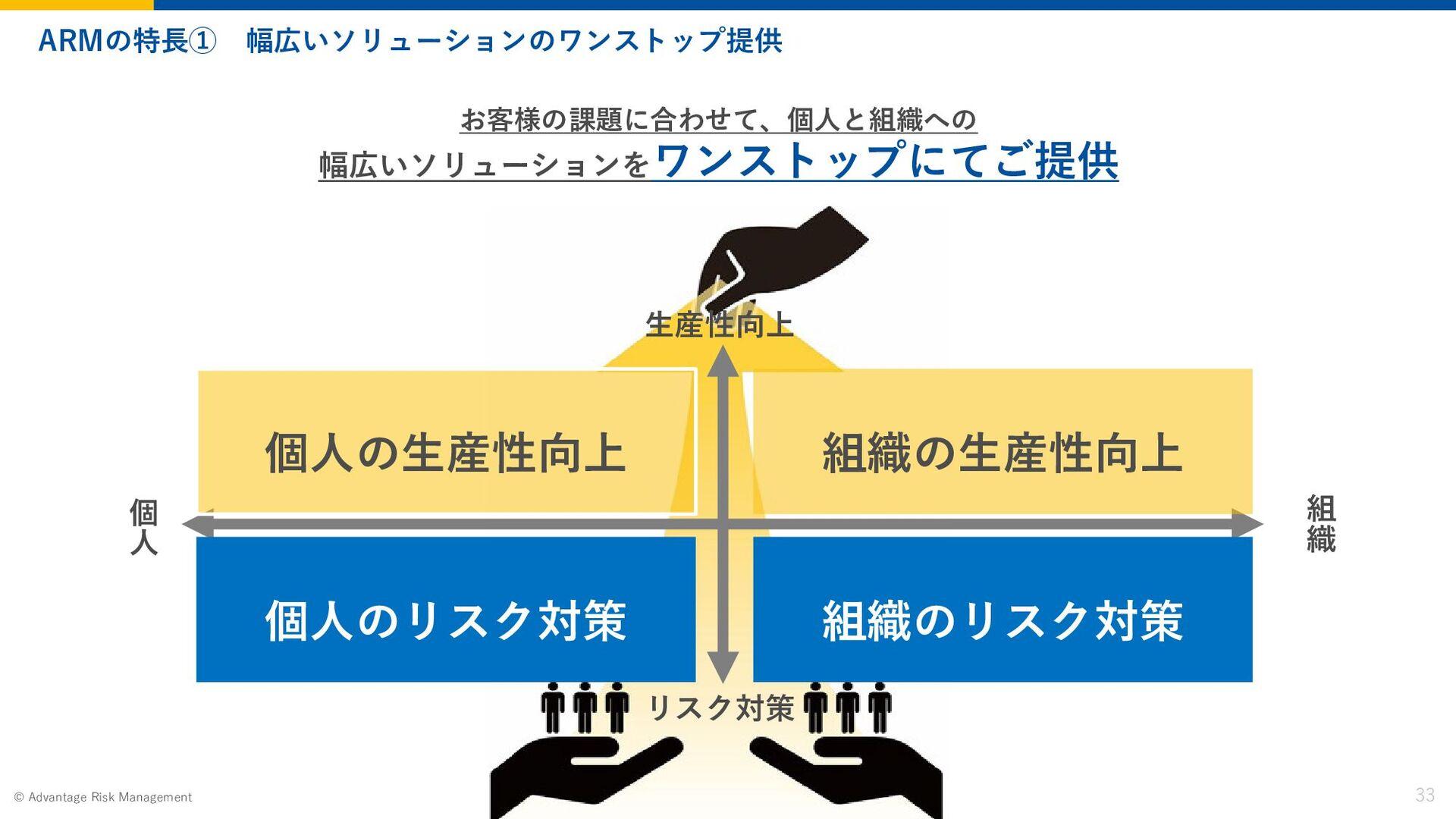 Page 33 2020 Advantage Risk Management © 職種別紹介(...