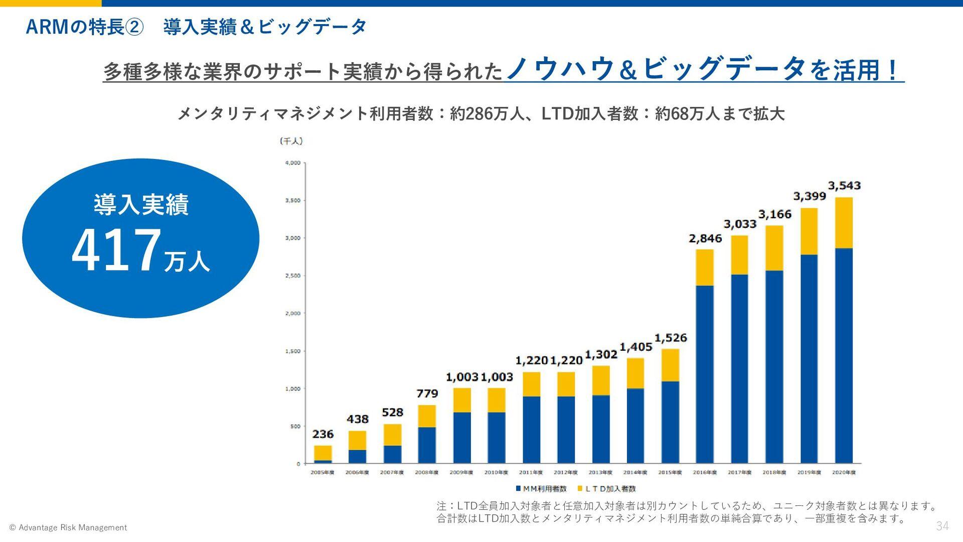 Page 34 2020 Advantage Risk Management © 職種別紹介(...