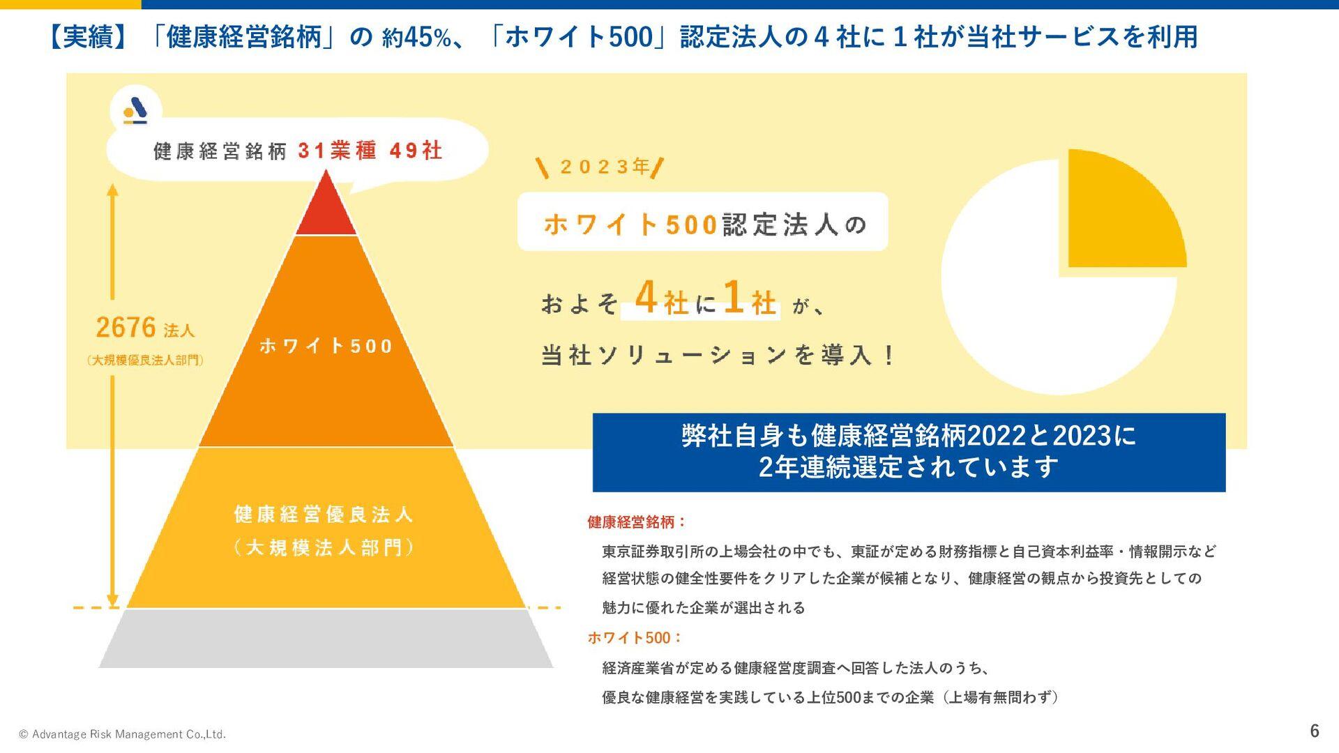 Page 6 2020 Advantage Risk Management © VISION、...