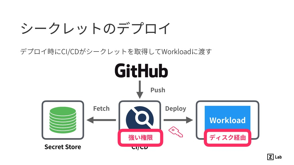 デプロイ時にCI/CDがシークレットを取得してWorkloadに渡す シークレットのデプロイ ...