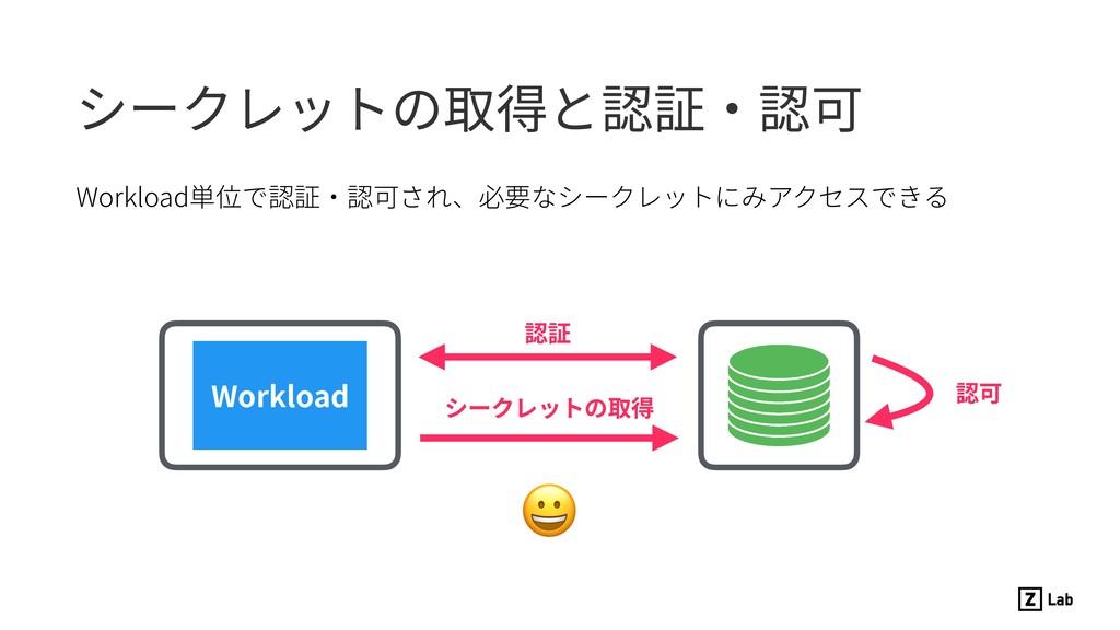 Workload単位で認証・認可され、必要なシークレットにみアクセスできる シークレットの取得...