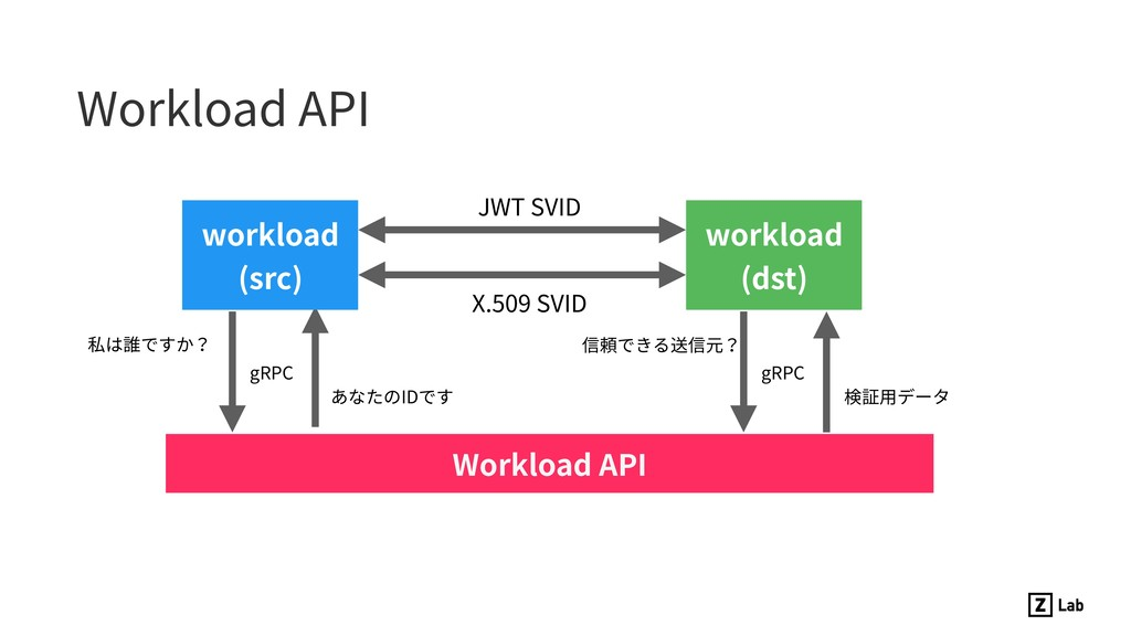 Workload API Workload API workload (src) workl...