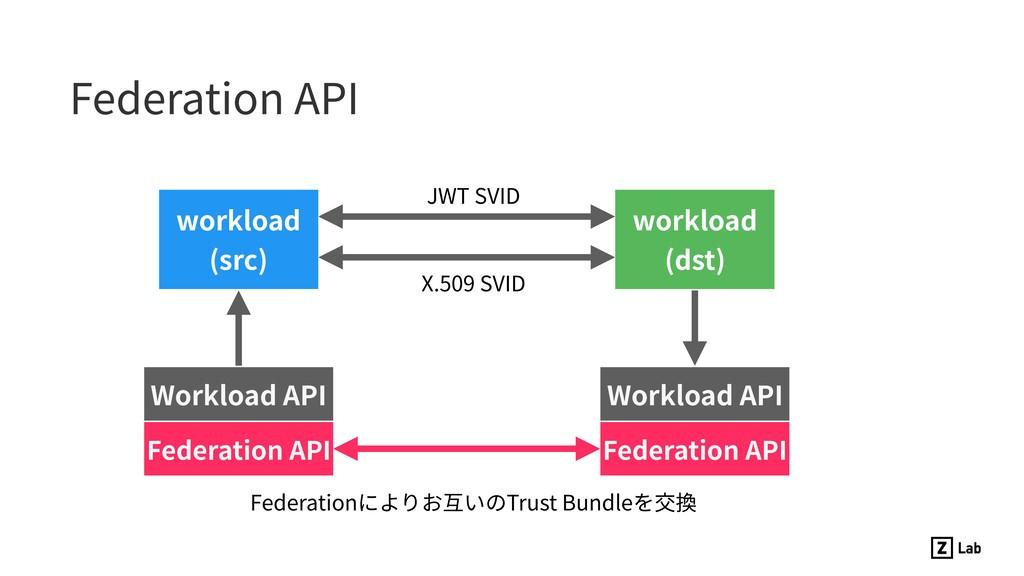 Federation API Workload API workload (src) wor...
