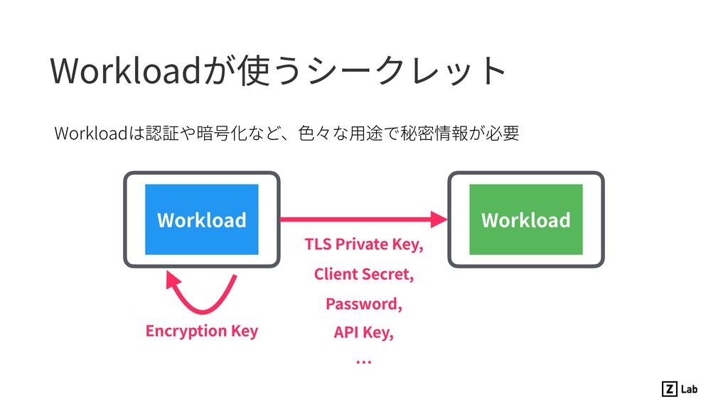 Workloadが使うシークレット Workloadは認証や暗号化など、⾊々な⽤途で秘密情報が...