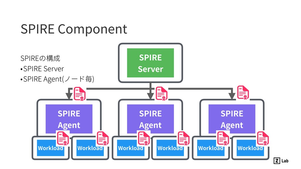 SPIREの構成 •SPIRE Server •SPIRE Agent(ノード毎) SPIRE...