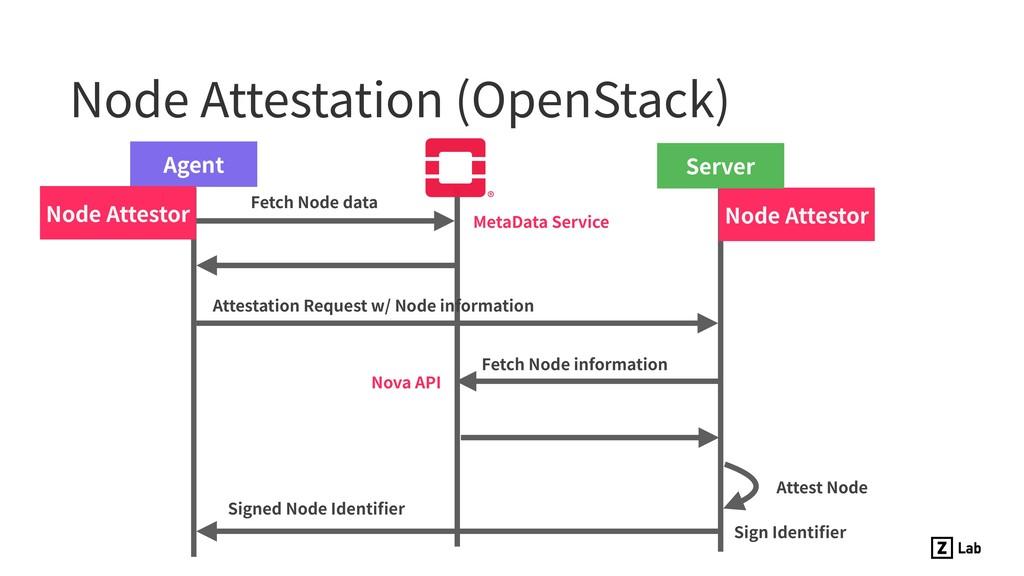 Node Attestation (OpenStack) Agent Attest Node ...