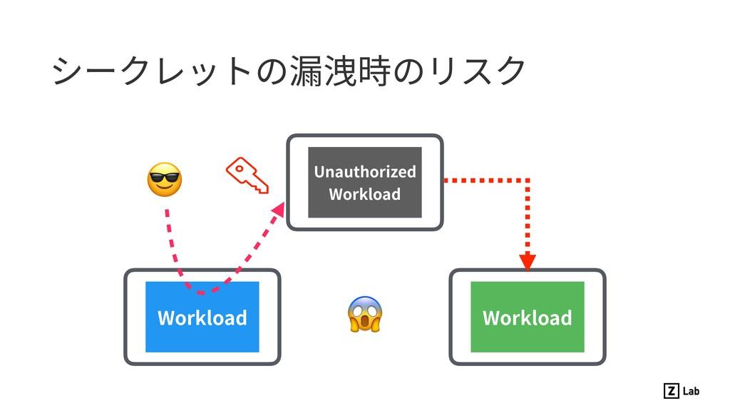 シークレットの漏洩時のリスク Workload Workload Unauthorized W...