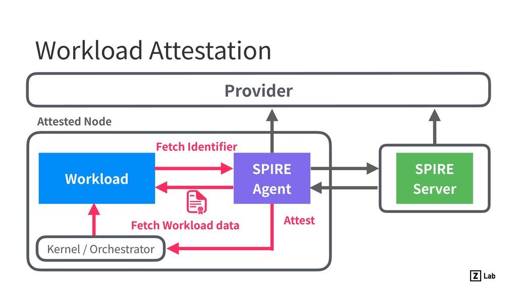 Workload Attestation Workload Provider SPIRE Ag...