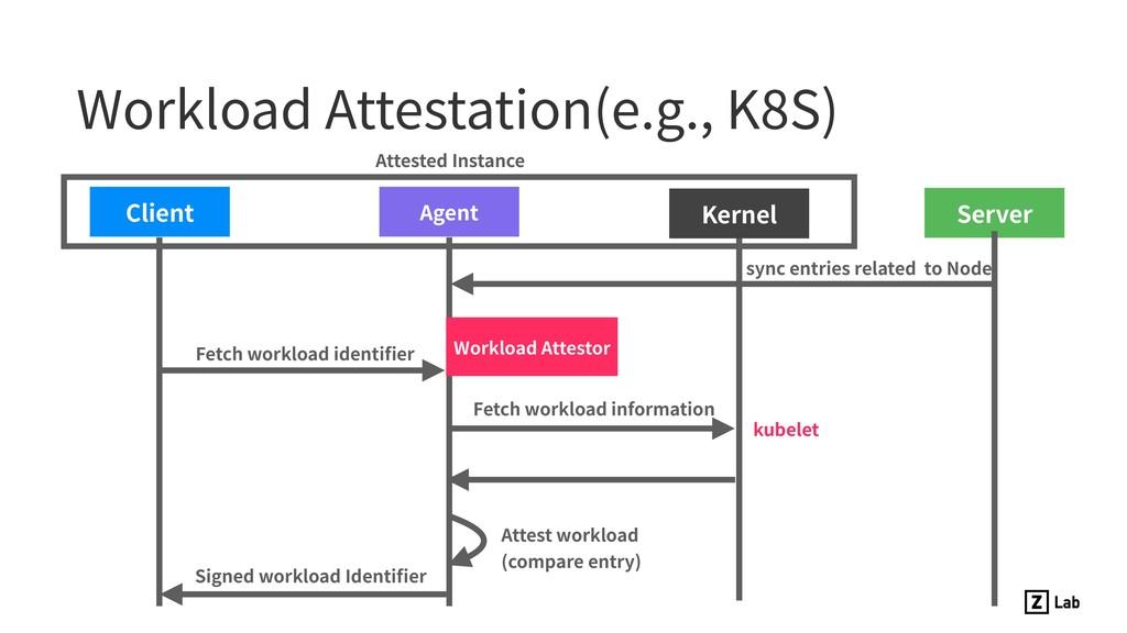 Workload Attestation(e.g., K8S) Client Agent Fe...
